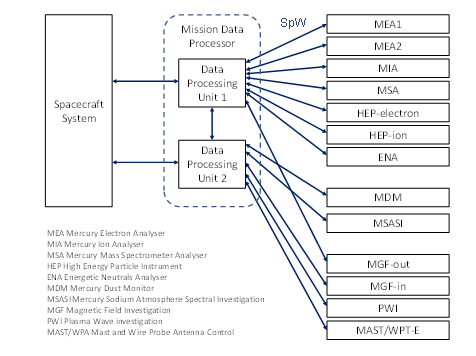 Mercury Magnetospheric Orbiter Data-Handling Architecture