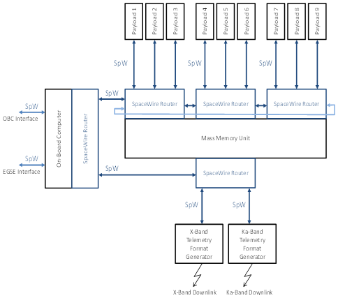 Mercury Polar Orbiter Data-Handling Architecture