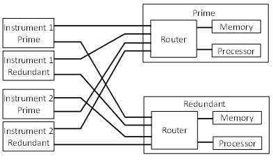 Router in Data-Handling Unit