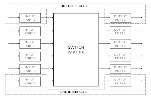 Router Switch Matrix