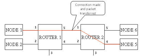 Start On Request, Disable On Silence: Connection Made and Packet Forwarded